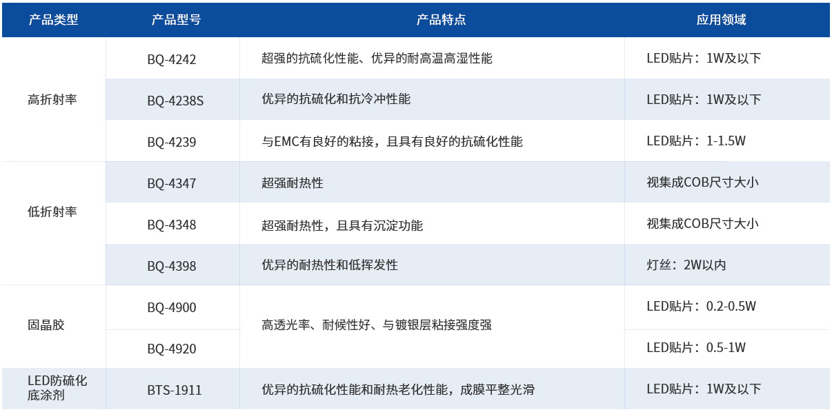 LED封装材料分类